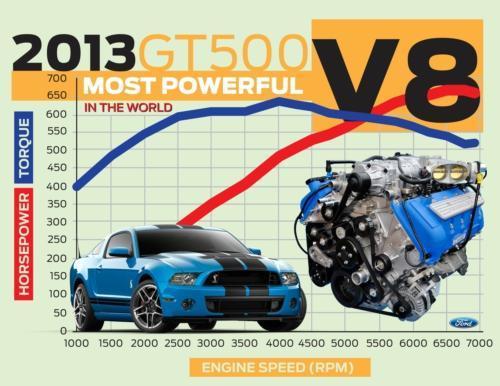 Ford Mustang får 662 hästkrafter