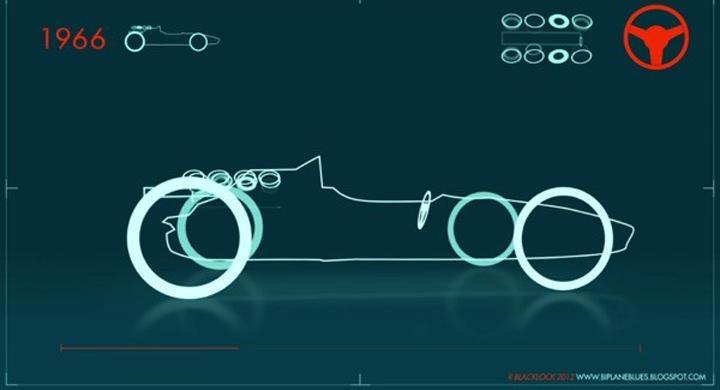 F1-bilens utveckling på 60 sekunder